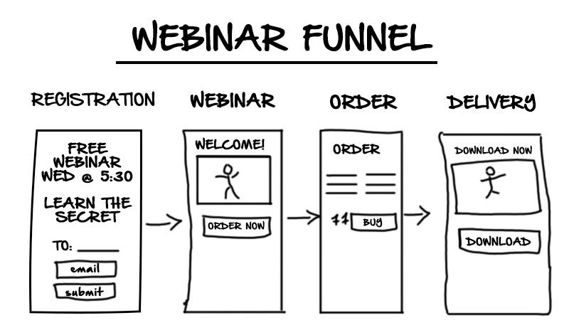steps to create a webinar funnel